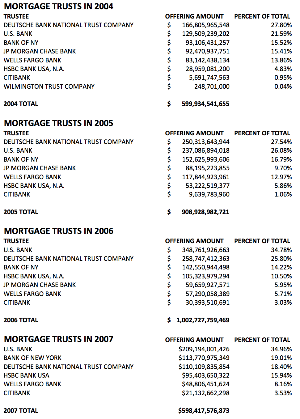 Mortgage-Backed Securities, Loan Documents & The Banks