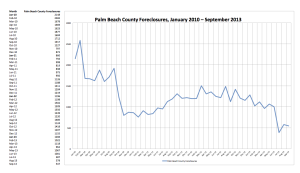 PBC Foreclosures by Month