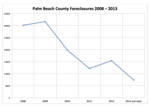 PBC Foreclosures by Year