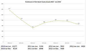 PBC Foreclosures by Half Year
